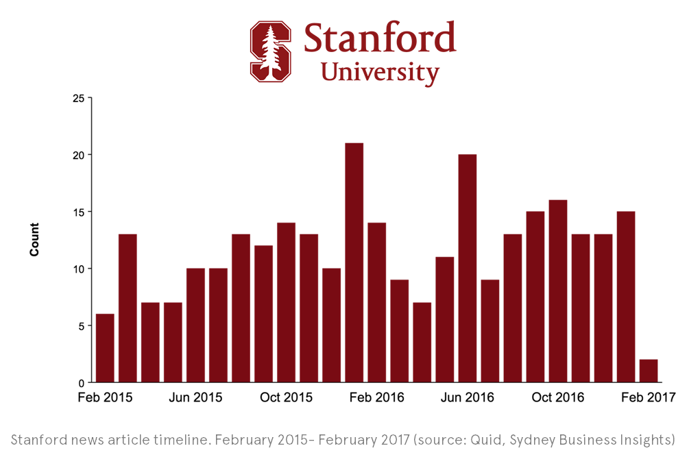 Chart showing the number of articles on design thinking from Stanford University over time.