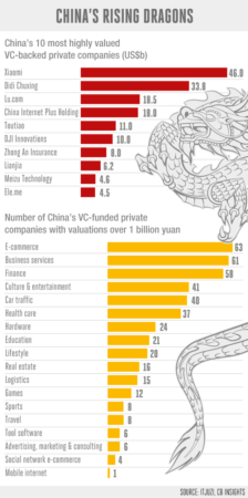 Most of China's unicorn companies are concentrated in the new consumer and internet-based economy. Illustration: Angelo Vlachoulis