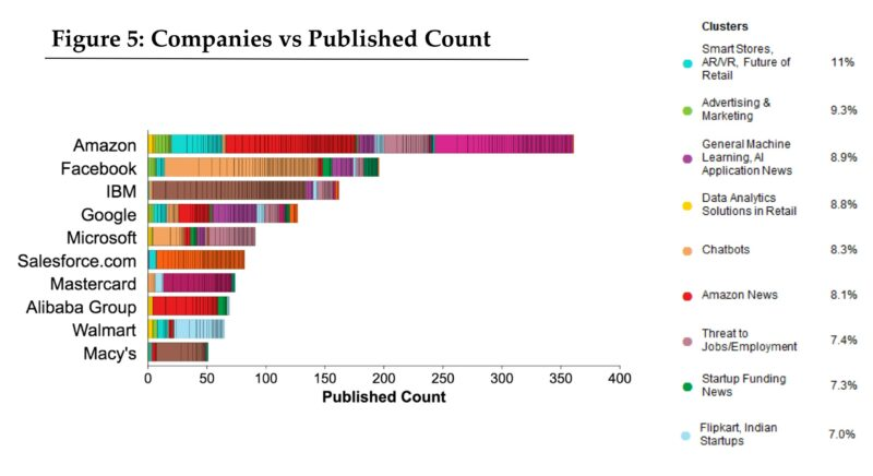 Figure 5: Companies vs Published Count