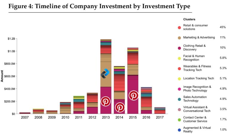 Figure 4: Timeline of Company Investment by Investment Type
