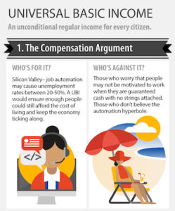 Universal Basic Income infographic