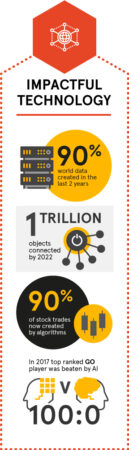 Megatrend about impactful technology (long format)