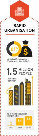 Megatrend about rapid urbanisation (long format)