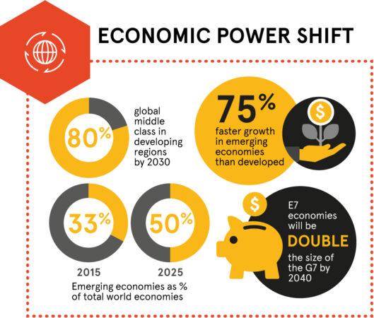 Megatrend about economic power shift