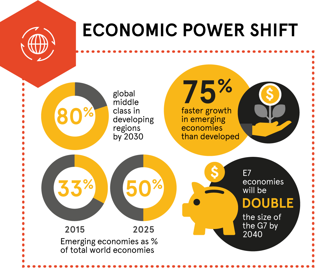 Megatrends – economic power shit. 80% – global middle class in developing regions by 2030. 75% faster growth in emerging economics than developed. Emerging economics as percentage of total world economies: 2015 (33%), 2025 (50%). E7 economics will be double the size of the G7 by 2040.