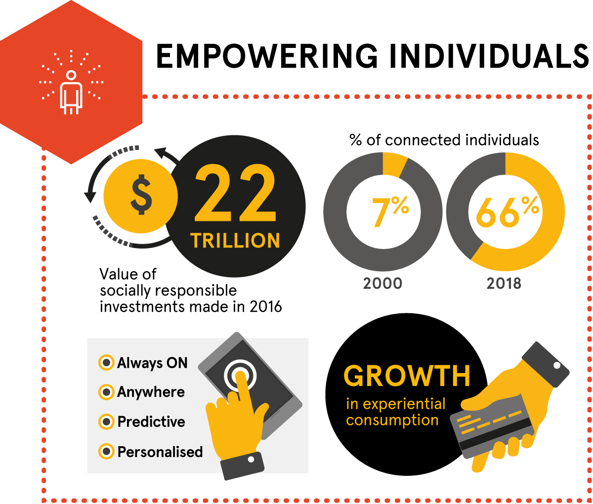 Megatrends – empowering individuals. 22 trillion: value of socially responsible investments made in 2016. Percentage of connected individuals: 2000 (7%), 2018 (66%). Always ON, anywhere, predictive, personalised. Growth in experiential consumption.