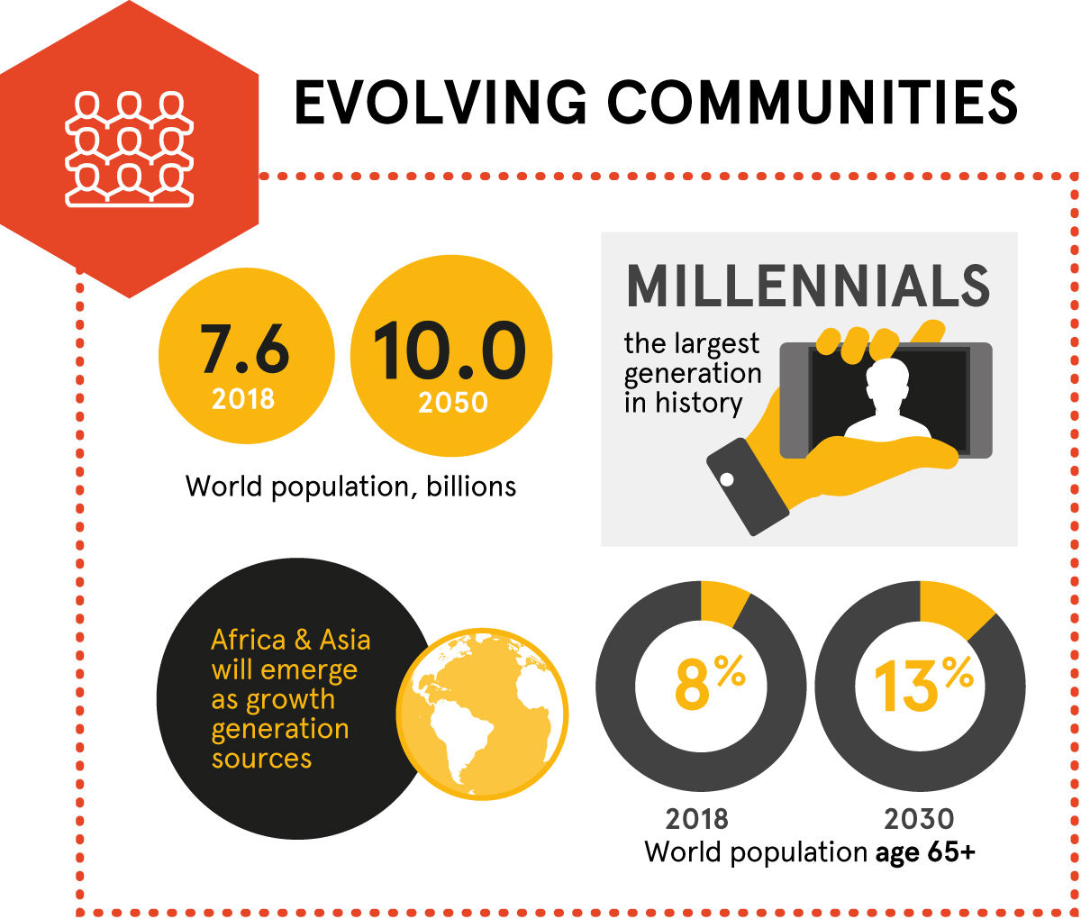 Megatrends – evolving communities. World population, billions: 7.6 in 2018, 10.0 in 2050. Millennials: the largest generation in history. Africa and Asia will emerge as the growth generation sources. World population age 65+: 8% in 2018, 13% in 2030.