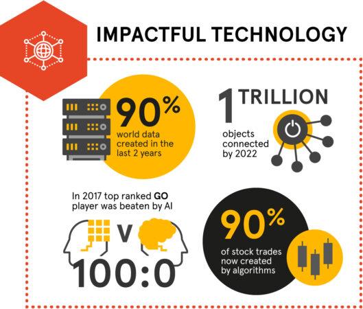 Megatrend about impactful technology