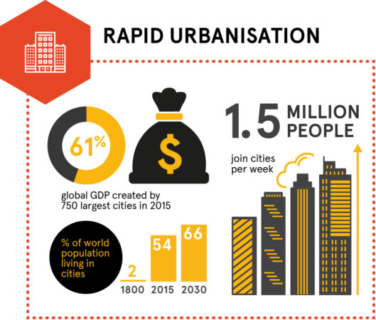 Megatrend about rapid urbanisation