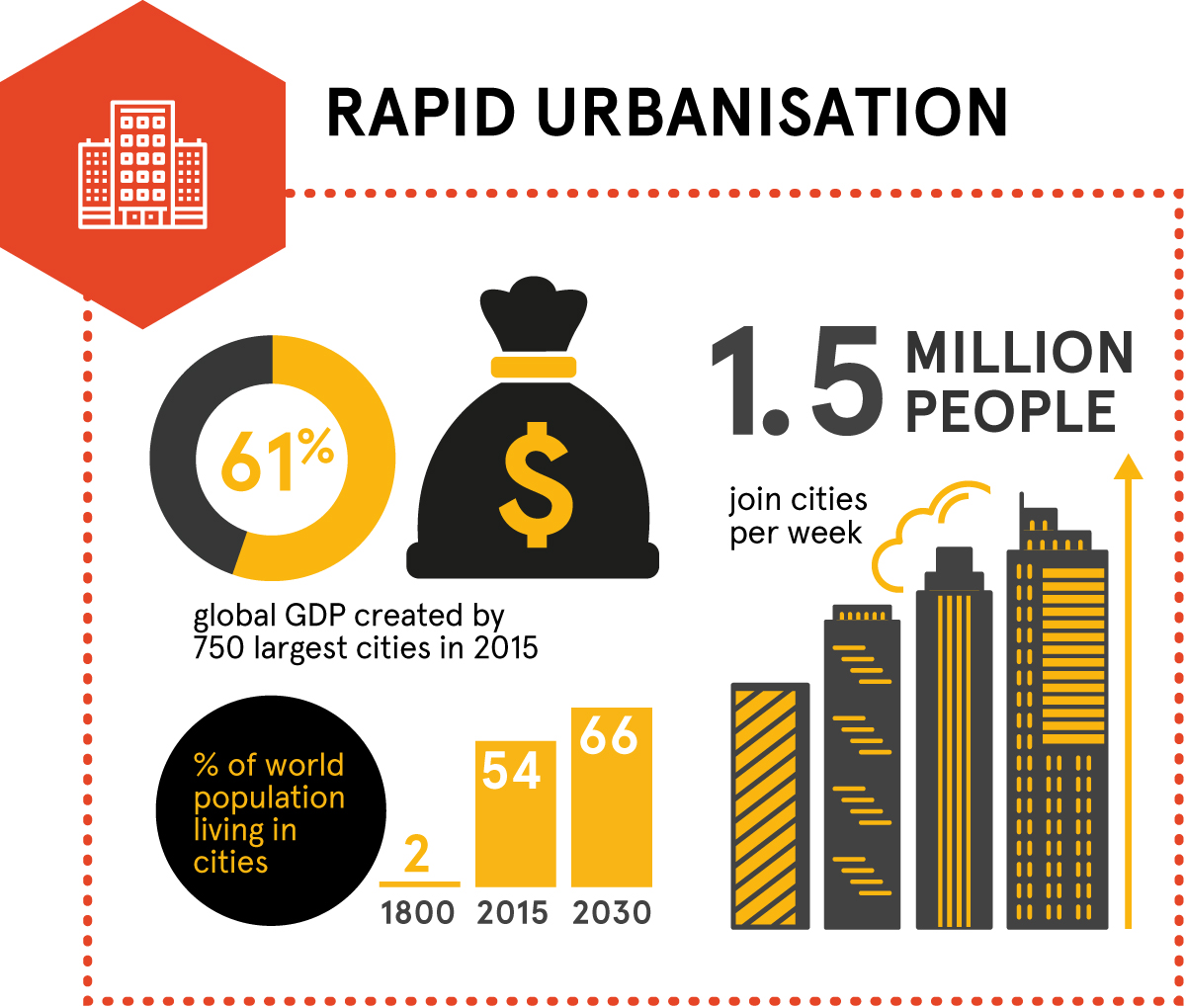 Megatrends – rapid urbanisation. 60% of global GDP created by 750 largest cities in 2015. 1.5 million people join cities per week. Percentage of world population living in cities by year: 1800 (2%), 2015 (54%), 2030 (66%).