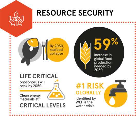 Megatrend about resource security