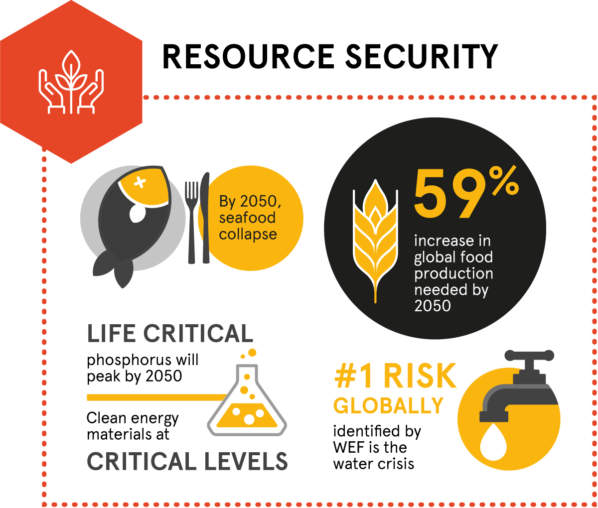 Megatrends – resource security. By 2050, seafood collapse. 59% increase in global food production needed by 2050. Life critical phosphorous peak by 2050. Clean energy materials at critical levels. #1 risk globally identified by WEF is the water crisis.