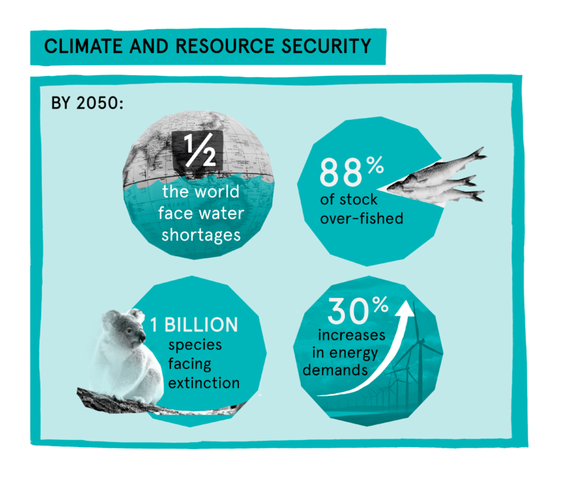 Climate and resource security infographic
