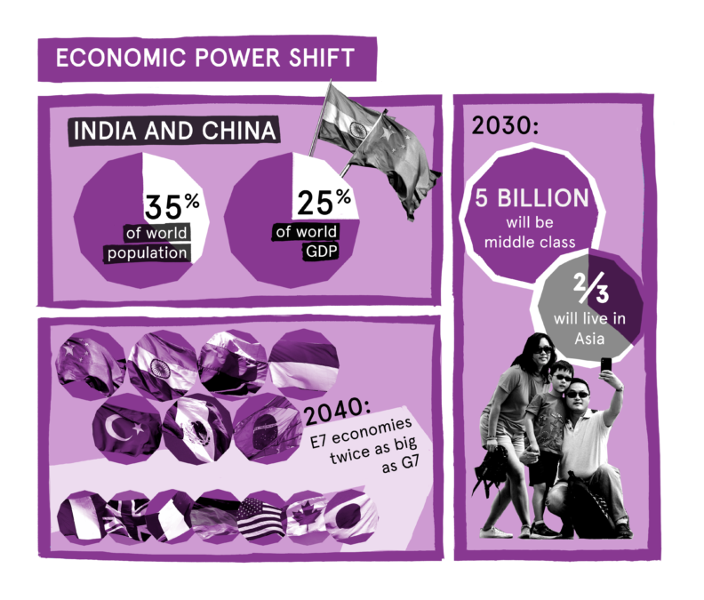 Economic power shift infographic