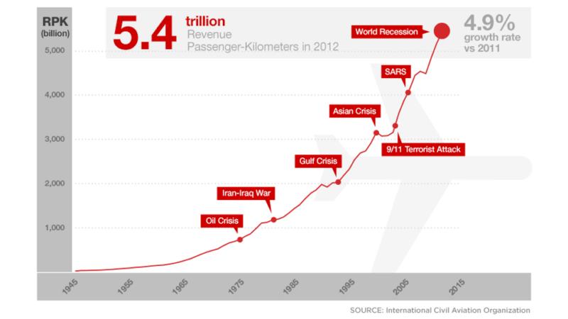 Is 2014 the deadliest year for flights? Not even close - CNN.com