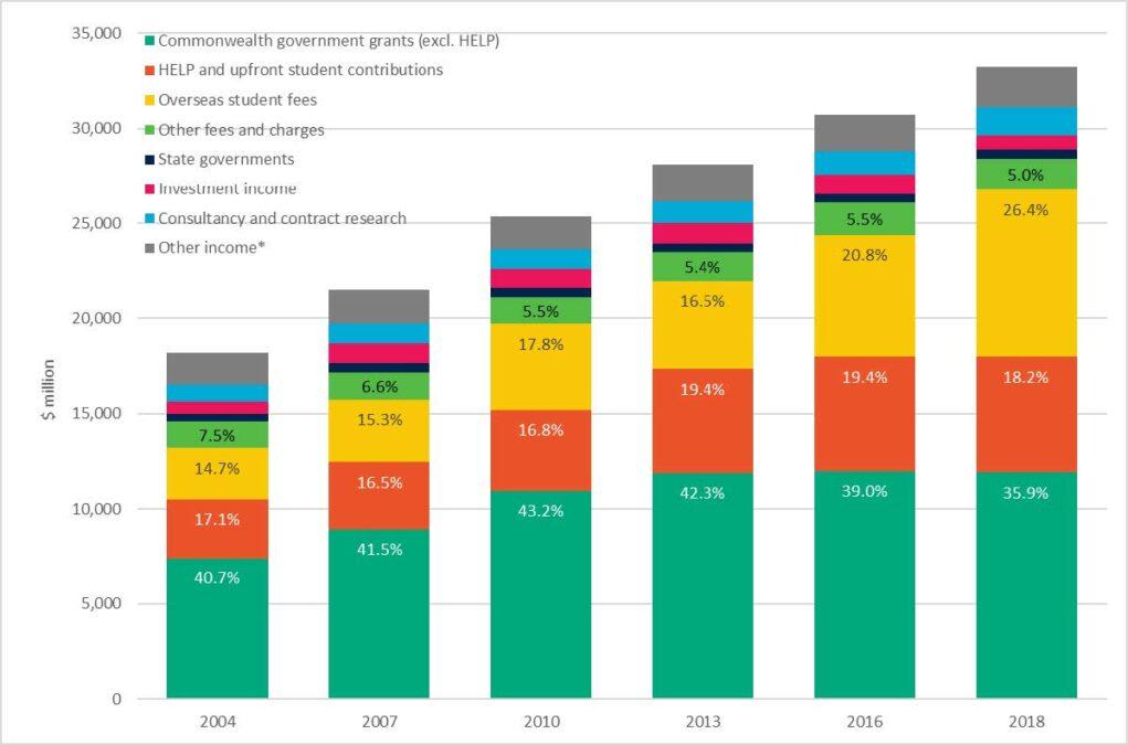 Sources of university revenue, in 2018 dollars