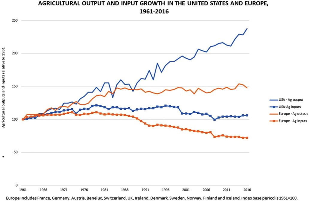 Agricultural output and input growth in the United States and Europe 1961 – 2016.